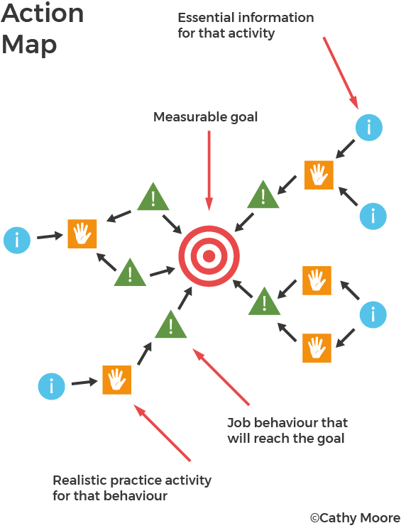 Action mapping diagram